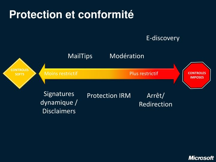 Protection et