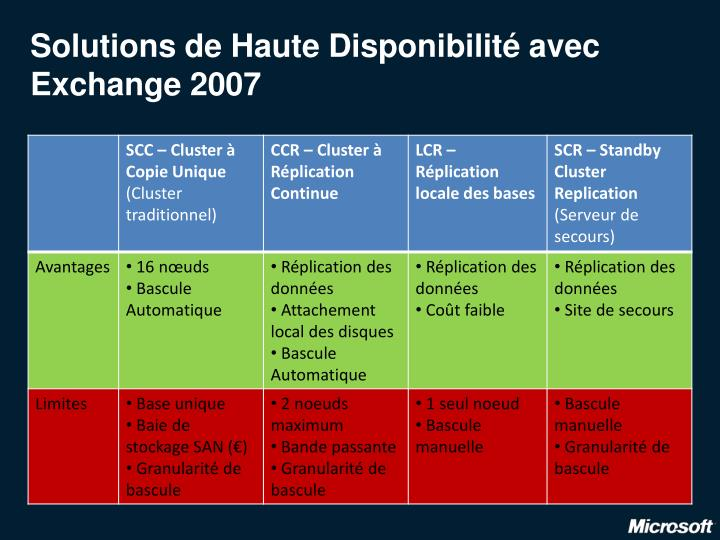 Solutions de Haute Disponibilité avec Exchange 2007