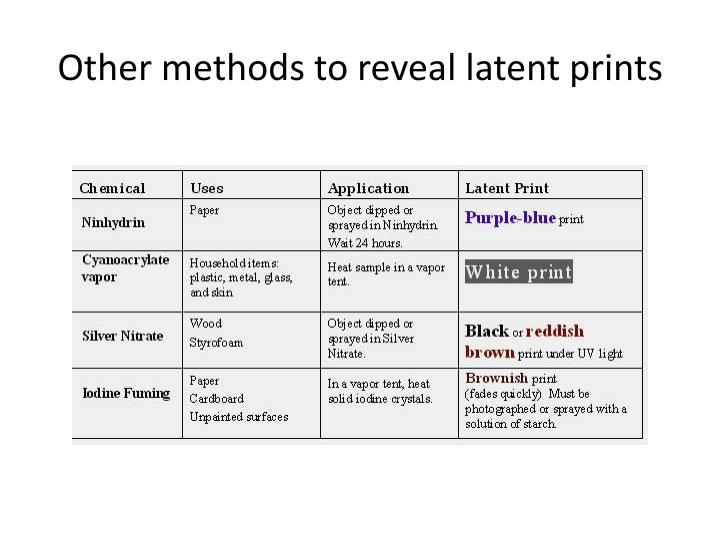 Other methods to reveal latent prints