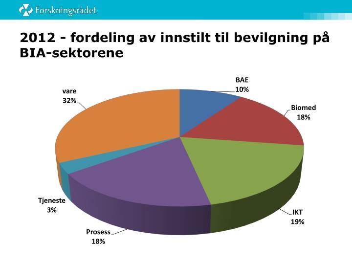 2012 - fordeling av innstilt til bevilgning på BIA-sektorene