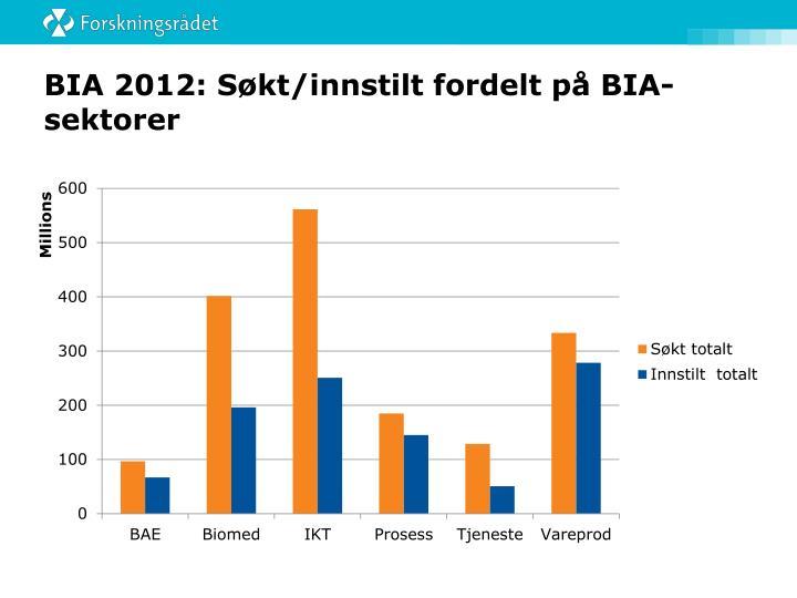 BIA 2012: Søkt/innstilt fordelt på BIA-sektorer