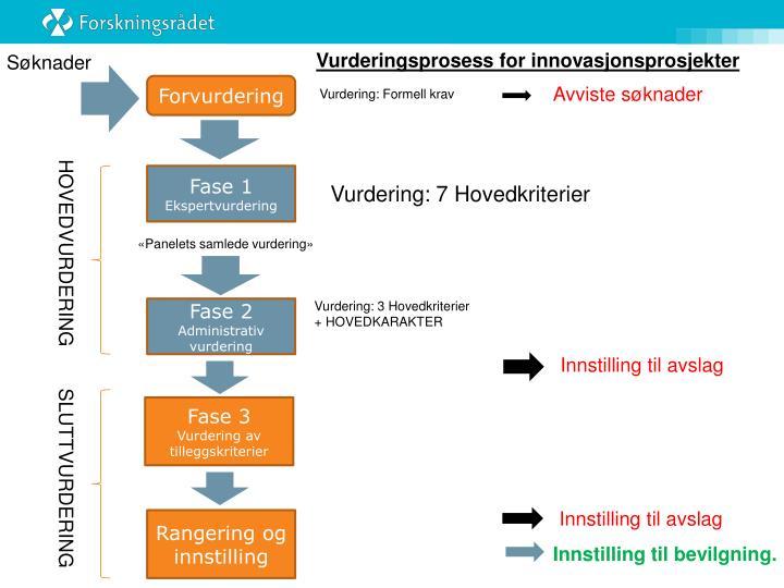 Vurderingsprosess for innovasjonsprosjekter