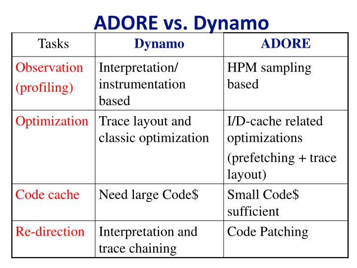 ADORE vs. Dynamo