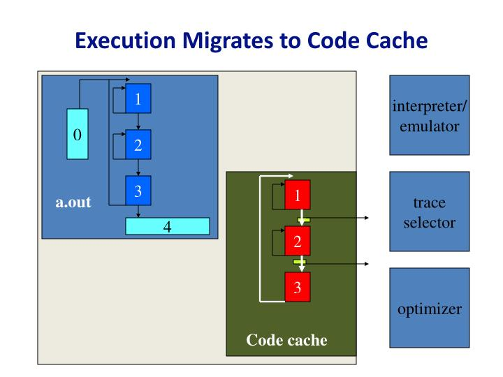 Execution Migrates to Code Cache