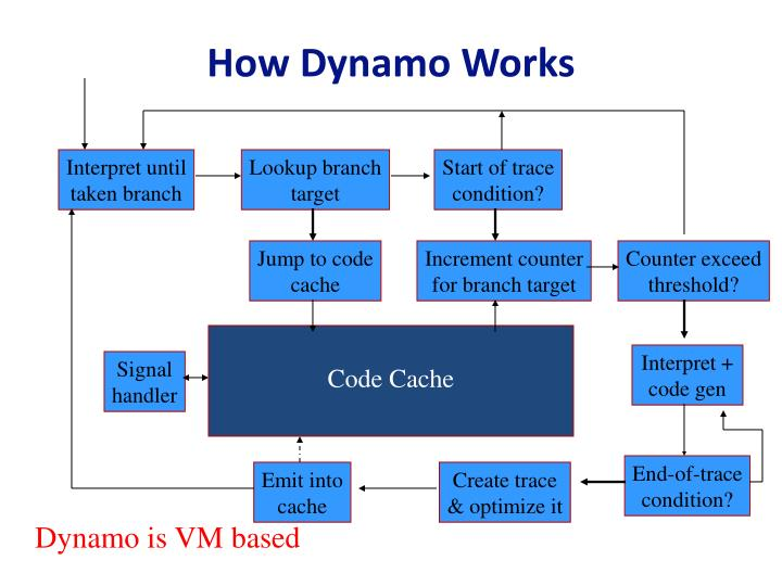 How Dynamo Works