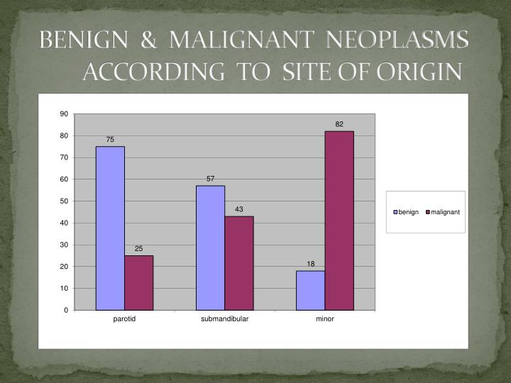 BENIGN  &  MALIGNANT  NEOPLASMS    	ACCORDING  TO  SITE OF ORIGIN