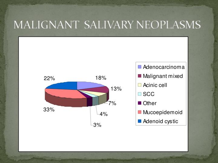 MALIGNANT  SALIVARY NEOPLASMS