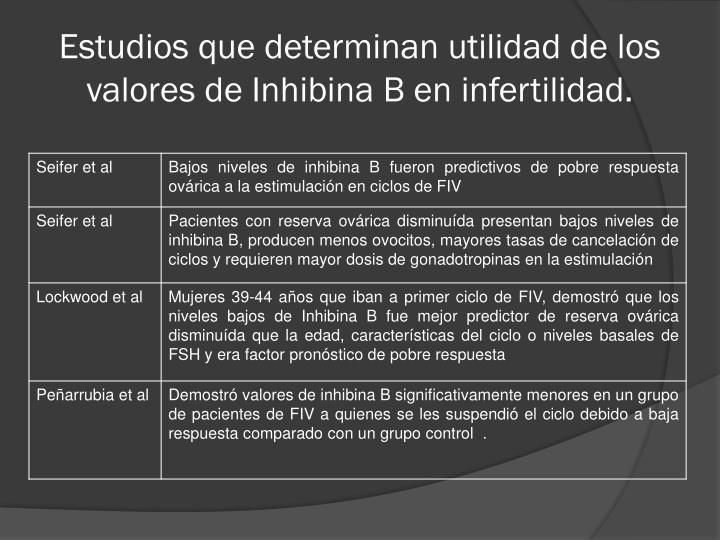 Estudios que determinan utilidad de los valores de Inhibina B en infertilidad.