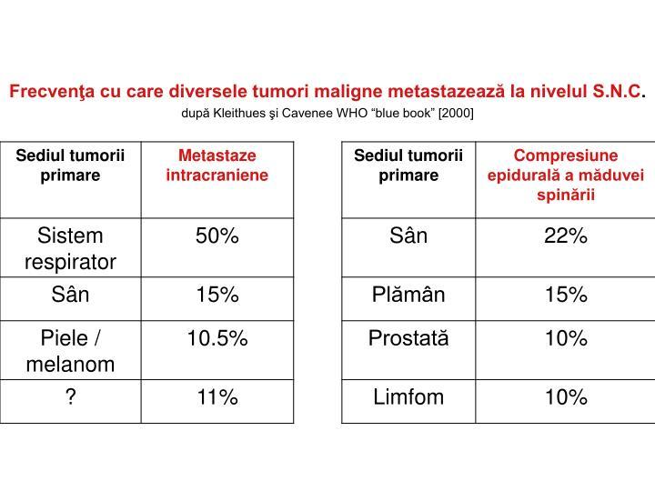 Frecvenţa cu care diversele tumori maligne metastazează la nivelul S.N.C
