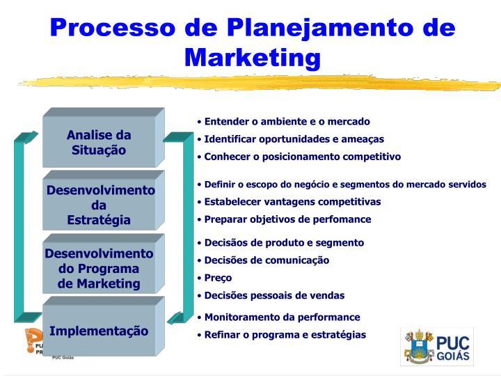 Processo de Planejamento de Marketing