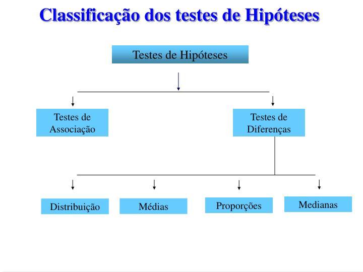 Classificação dos testes de Hipóteses