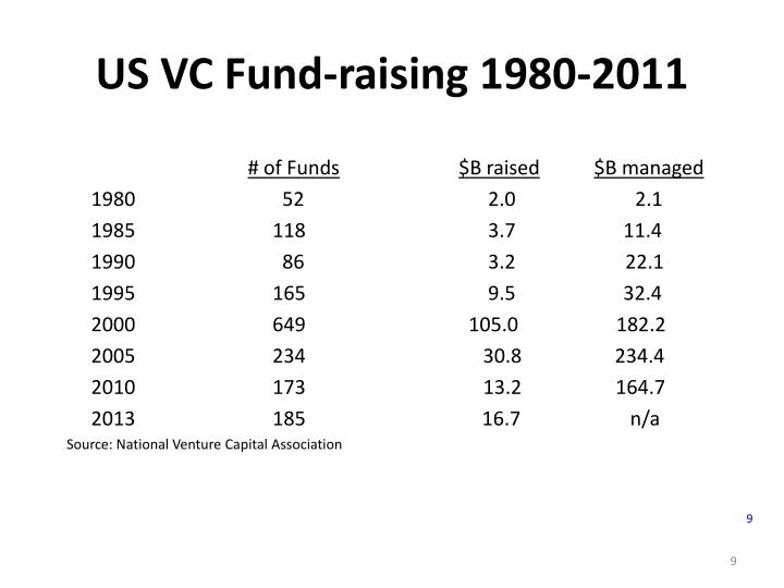 US VC Fund-raising 1980-2011