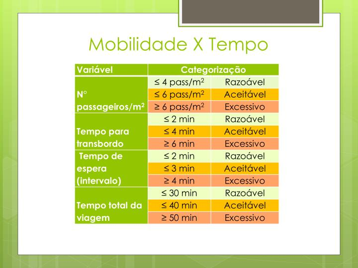 Mobilidade X Tempo