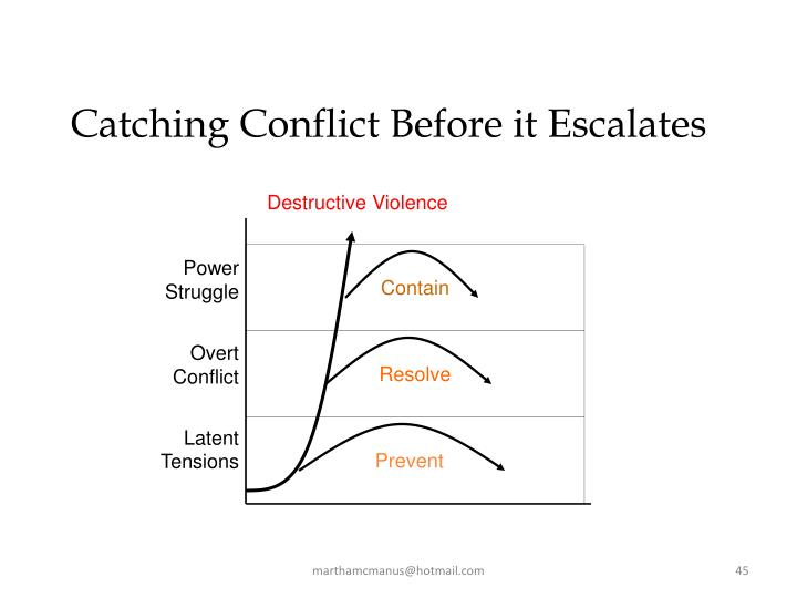 Catching Conflict Before it Escalates
