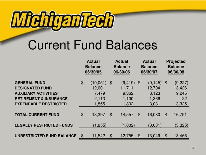 Current Fund Balances