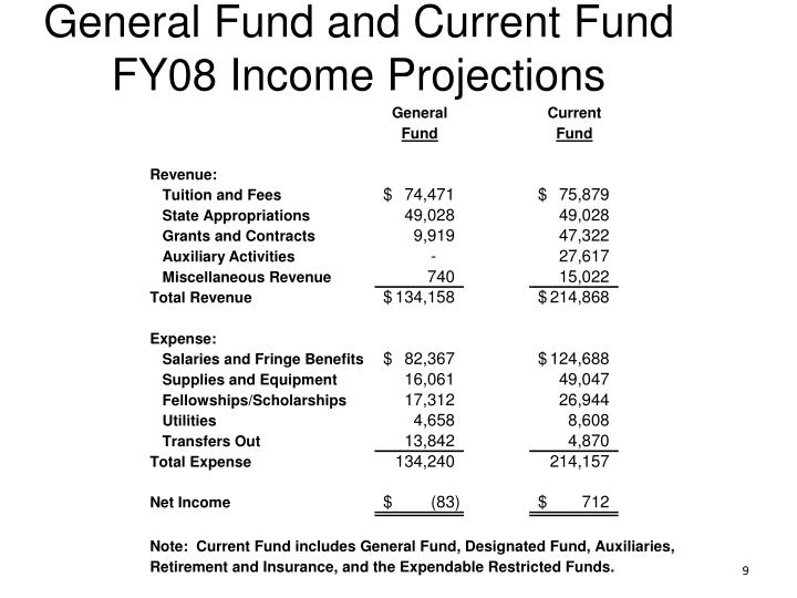 General Fund and Current Fund