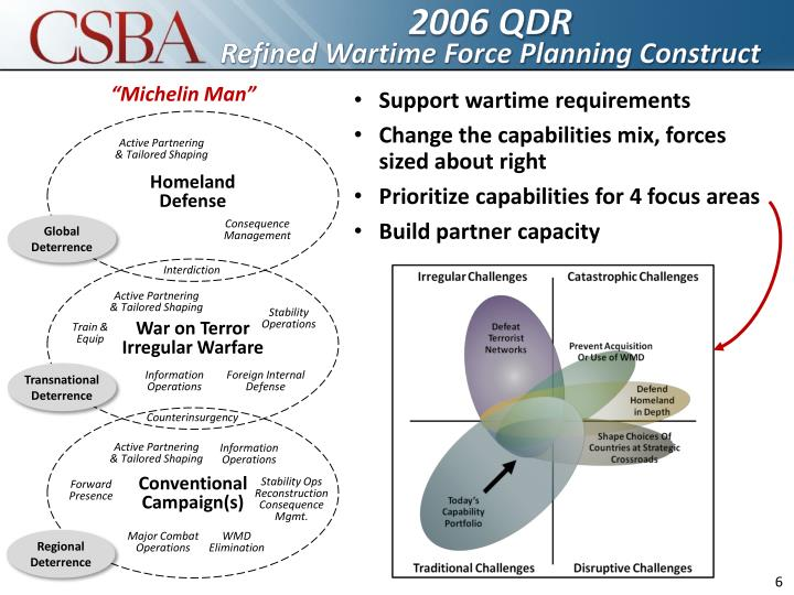 2006 QDR