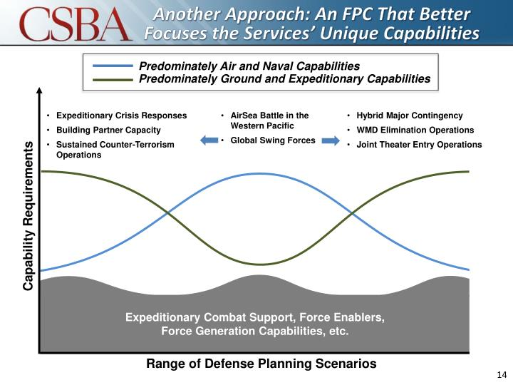 Another Approach: An FPC That Better