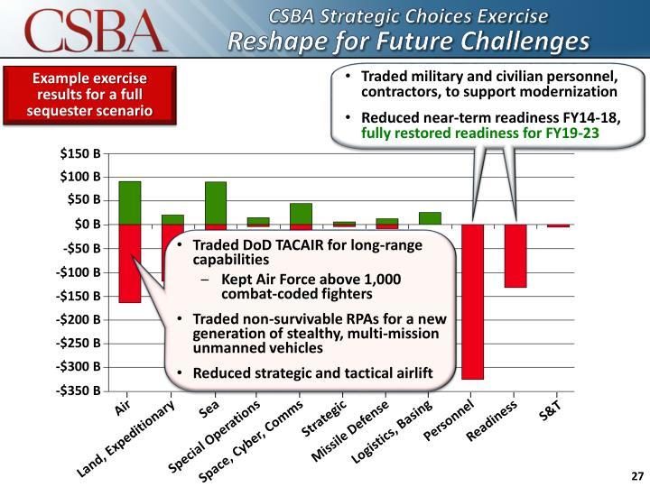 CSBA Strategic Choices Exercise