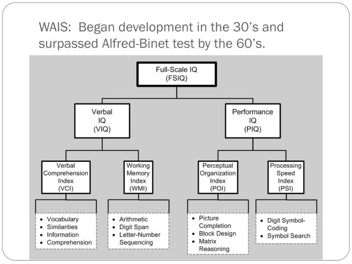 WAIS:  Began development in the 30's and surpassed Alfred-