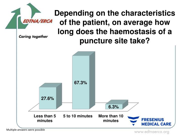 Depending on the characteristics of the patient, on average how long does the haemostasis of a puncture site take?