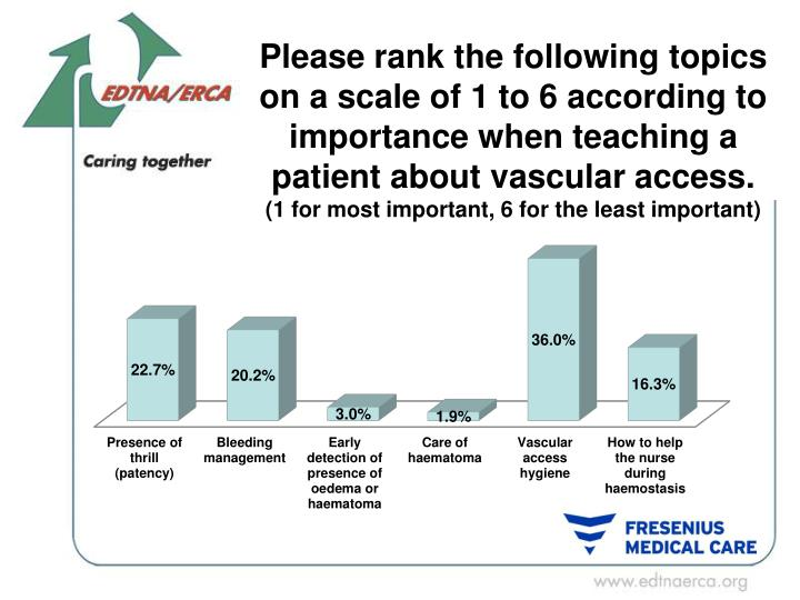 Please rank the following topics on a scale of 1 to 6 according to importance when teaching a patient about vascular access.