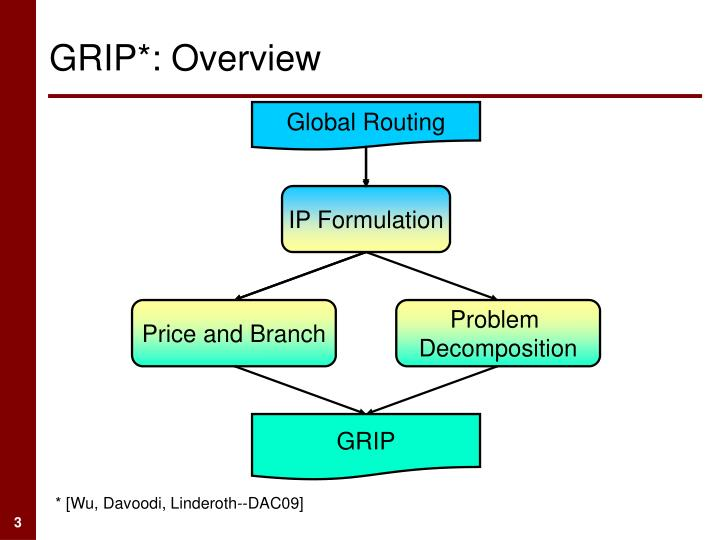 Grip overview