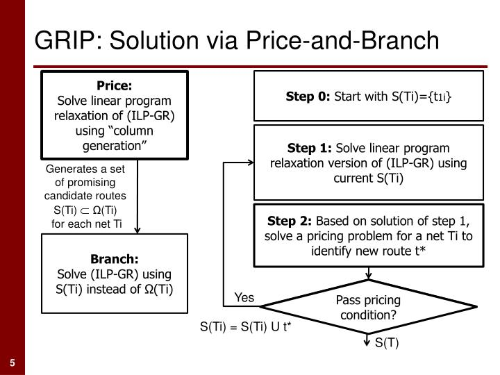 GRIP: Solution via Price-and-Branch