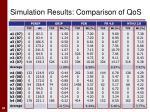 simulation results comparison of qos