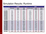 simulation results runtime