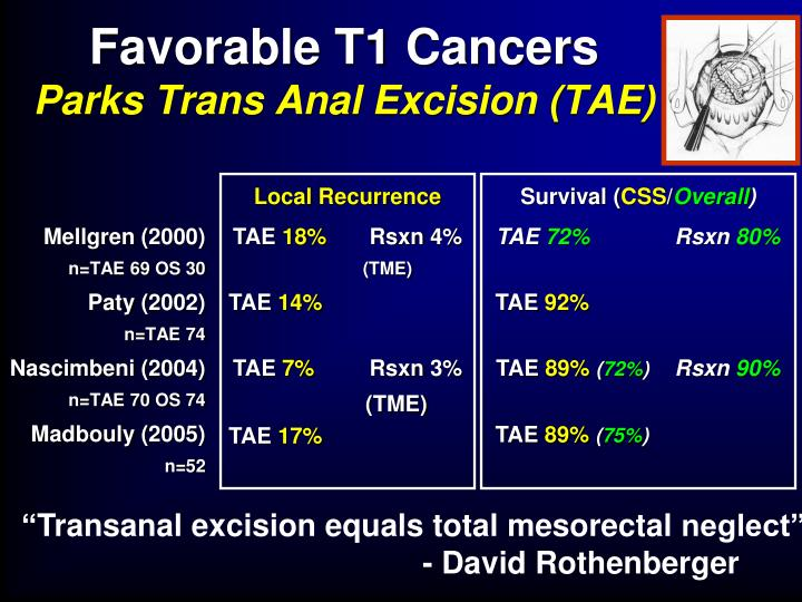 Favorable T1 Cancers