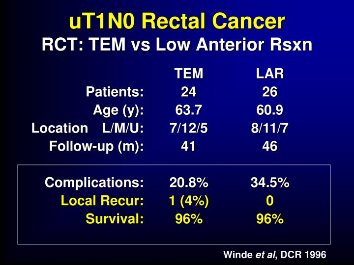 uT1N0 Rectal Cancer