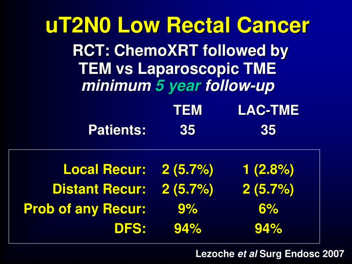 uT2N0 Low Rectal Cancer