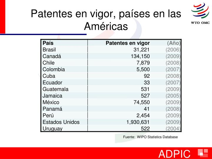 Patentes en vigor, países en las Américas