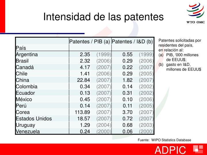Intensidad de las patentes
