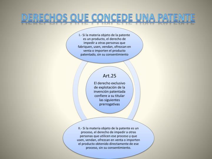 Derechos que concede una patente