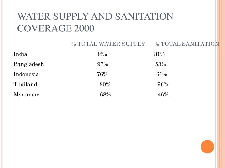 WATER SUPPLY AND SANITATION COVERAGE 2000