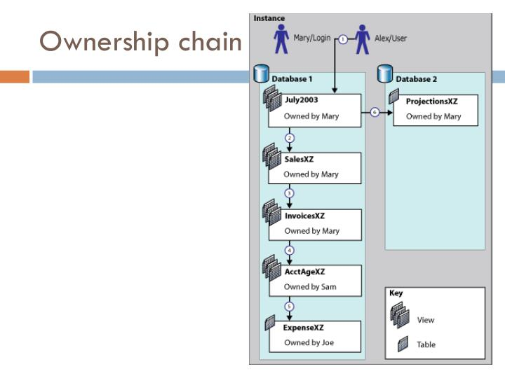 Ownership chain