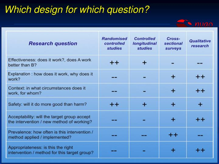 Which design for which question?