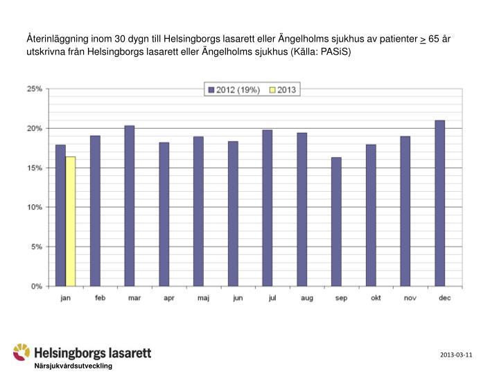 Återinläggning inom 30 dygn till Helsingborgs lasarett eller Ängelholms sjukhus av patienter