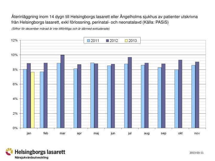 Återinläggning inom 14 dygn till Helsingborgs lasarett eller Ängelholms sjukhus av patienter utskrivna från Helsingborgs lasarett, exkl förlossning, perinatal- och neonatalavd (Källa: PASiS)