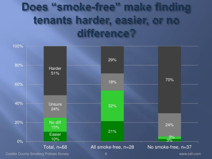 "Does ""smoke-free"" make finding tenants harder, easier, or no difference?"