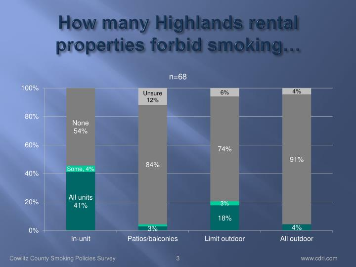 How many highlands rental properties forbid smoking
