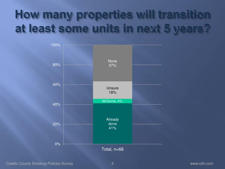How many properties will transition at least some units in next 5 years?