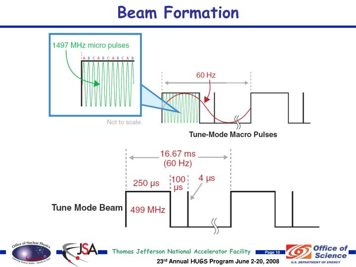 Beam Formation