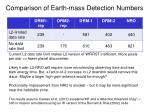 comparison of earth mass detection numbers