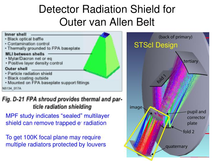 Detector Radiation Shield for