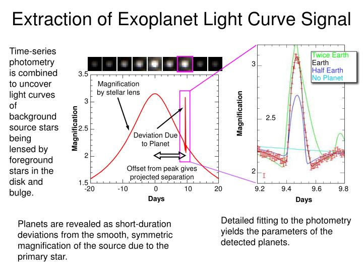 Extraction of Exoplanet