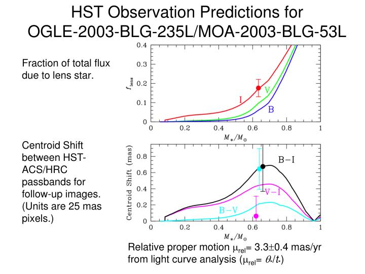 HST Observation Predictions for          OGLE-2003-BLG-235L/MOA-2003-BLG-53L