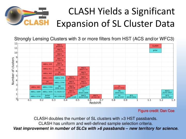 CLASH Yields a Significant Expansion of SL Cluster Data